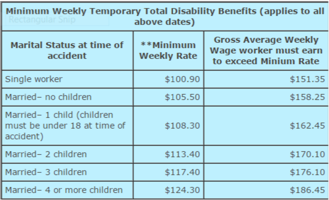Weekly Temporary Total Disability Benefits Graphic